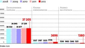 Liczba zatrudnionych w sektorze ubezpieczeniowym