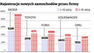 Rejestracje nowych samochodów przez firmy