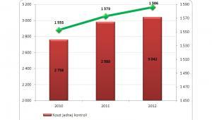 Liczba pracowników PIP uprawnionych do kontroli