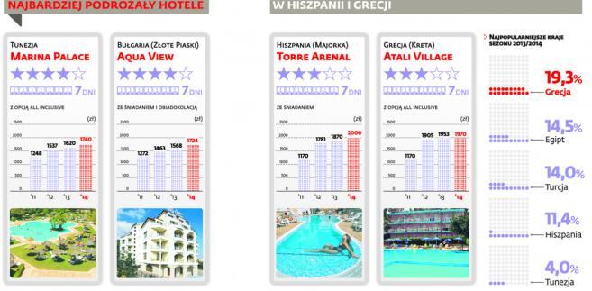Najbardziej podrożały hotele w Hiszpanii i Grecji.
