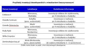 Przykłady inwestycji deweloperskich z mieszkaniami bezczynszowymi