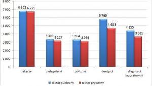 Zarobki w sektorze publicznym i prywatnym