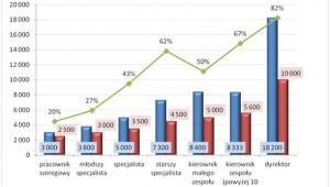 Wynagrodzenia całkowite brutto na różnych szczeblach zaszeregowania w firmach polskich i zagranicznych (w PLN)