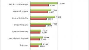 Wynagrodzenia całkowite brutto na przykładowych stanowiskach  w firmach polskich i zagranicznych (w PLN)