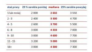 Wynagrodzenia całkowite brutto osób o różnym stażu pracy w 2013 roku (w zł)