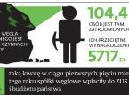 Emerytury górników: Rząd zamierza ratować kopalnie kosztem ZUS