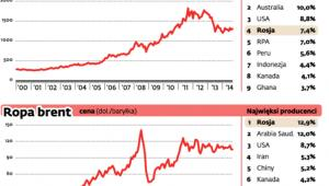 Rosja głównym graczem na rynku surowcowym