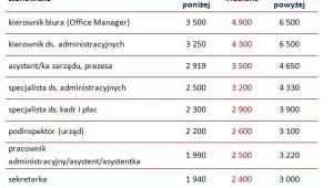 Wynagrodzenia całkowite brutto w działach administracji pracowników  na wybranych stanowiskach w 2013 roku w Polsce (PLN)