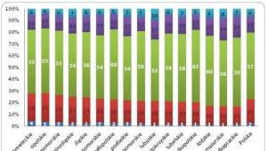 Ocena sytuacji materialnej gospodarstw domowych w poszczególnych województwach