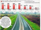 Bariery linowe pomiędzy pasami ruchu. GDDKiA chce wyeliminować zderzenia czołowe na drogach