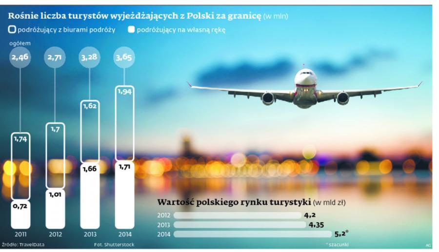 Rośnie liczba turystów wyjeżdżających z Polski za granicę