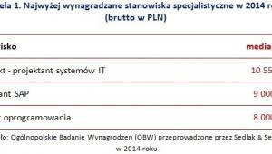 Wynagrodzenia specjalistów w 2014r.