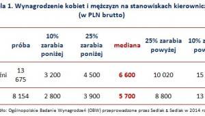 Wynagrodzenie kobiet i mężczyzn na stanowiskach kierowniczych  (w PLN brutto)