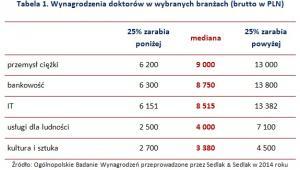 Tabela 1. Wynagrodzenia doktorów w wybranych branżach (brutto w PLN)
