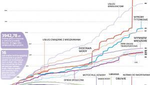 Największe wzrosty i spadki cen poszczególnych produktów i usług