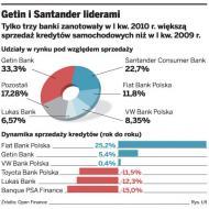 Rozkręca się rynek kredytów samochodowych