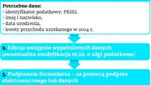 Składanie PIT 37 przez Portal Podatkowy