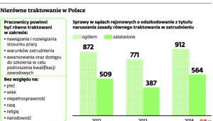 Nierówne traktowanie w Polsce