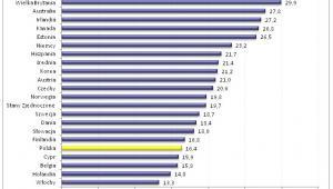Odsetek pracowników posiadających zbyt wysokie kwalifikacje niż wymagane na danym stanowisku pracy w krajach OECD* w 2013 roku (w %)