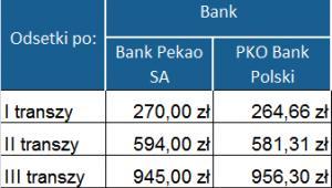 Ranking kredytów hipotecznych - wysokość odsetek po wypłacie poszczególnych transz