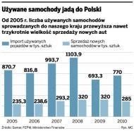 Symboliczne dopłaty do ekologicznych aut. W Polsce będzie to ledwie 500 zł