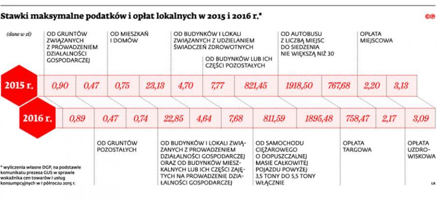 Stawki maksymalne podatków i opłat lokalnych w 2015 i 2016 r.