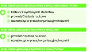 Zasady oceniania nauczycieli akademickich