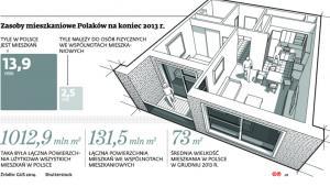 Zasoby mieszkaniowe Polaków na koniec 2013 r.