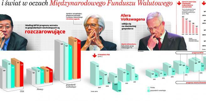 Polska i Świat w oczach Międzynarodowego Funduszu Walutowego