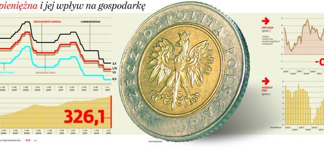 Polityka pieniężna i jej wpływ na gospodarkę