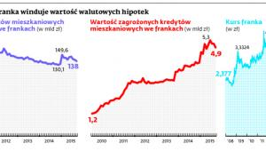 Wysoki kurs franka winduje wartość walutowych hipotek
