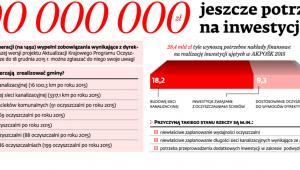 28 000 000 000 zł jeszcze potrzeba na inwestycje ściekowe