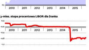 LIBOR od ponad roku na minusie