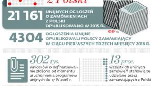 Prawie co siódme zamówienie z Polski