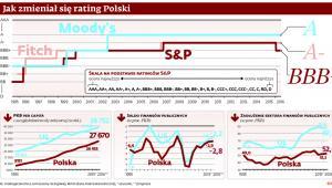 Jak zmieniał się rating Polski