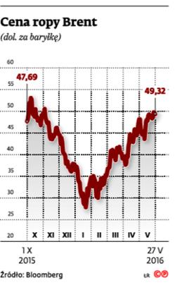 Cena ropy Brent