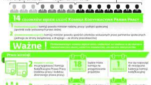 Komisja kodyfikacyjna w liczbach