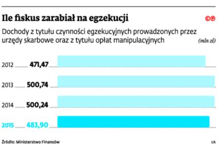 Ile fiskus zarabiał na egzekucji