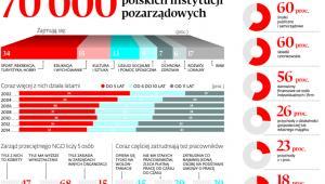70000 polskich instytucji pozarządowych