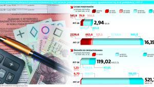 Struktura podatników płacących podatek dochodowy wg PIT-36 (m.in. jednoosobowi przedsiębiorcy opodatkowani wg skali podatkowej) i PIT-37