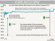 Spektakularny debiut GPW, ale na dalszą zwyżkę nie ma co liczyć