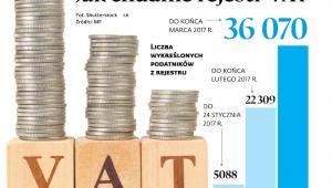 Jak chudnie rejestr VAT