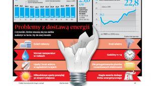 Problemy z dostawą energii