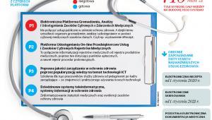 System eZdrowie składa się z czterech platform