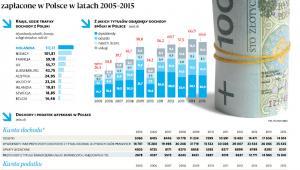 Dochody i podatki unijnych firm zapłacone w Polsce w latach 2005-2015