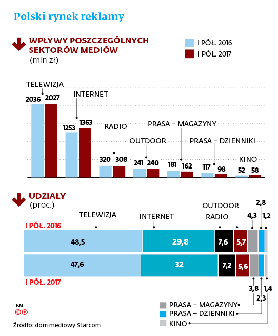 Polski rynek reklamy