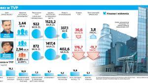 Wyniki i zarobki TVP