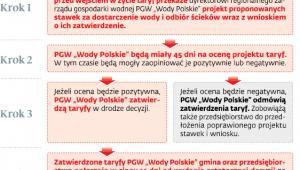 """Zatwierdzanie taryf przez PGW """"Wody Polskie"""""""