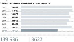 Już ponad 140tys. marek zarejestrowanych w Polsce