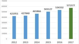 Globalne wyniki sprzedaży Volvo Cars
